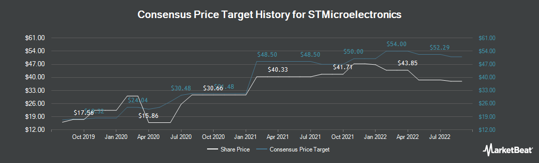 Price Target History for STMicroelectronics (NYSE:STM)