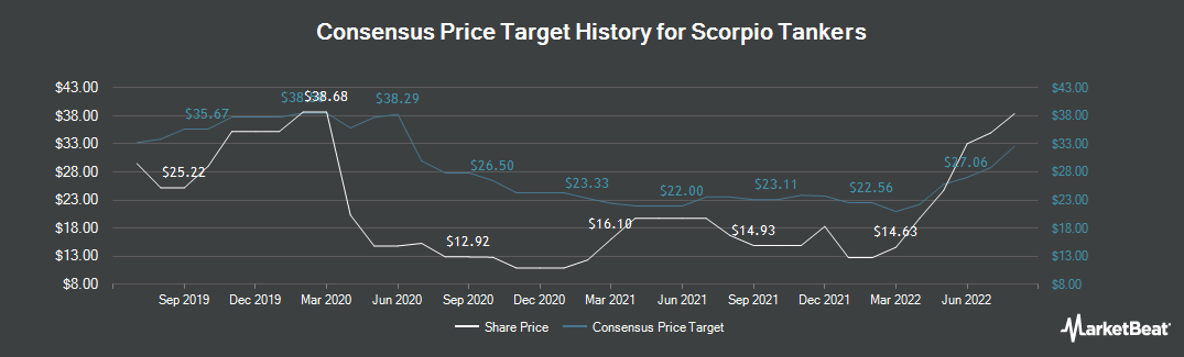 Price Target History for Scorpio Tankers (NYSE:STNG)