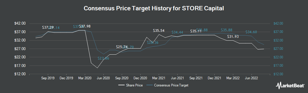Price Target History for STORE Capital (NYSE:STOR)