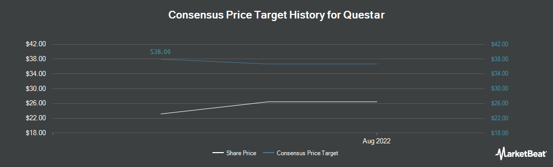 Price Target History for Questar (NYSE:STR)