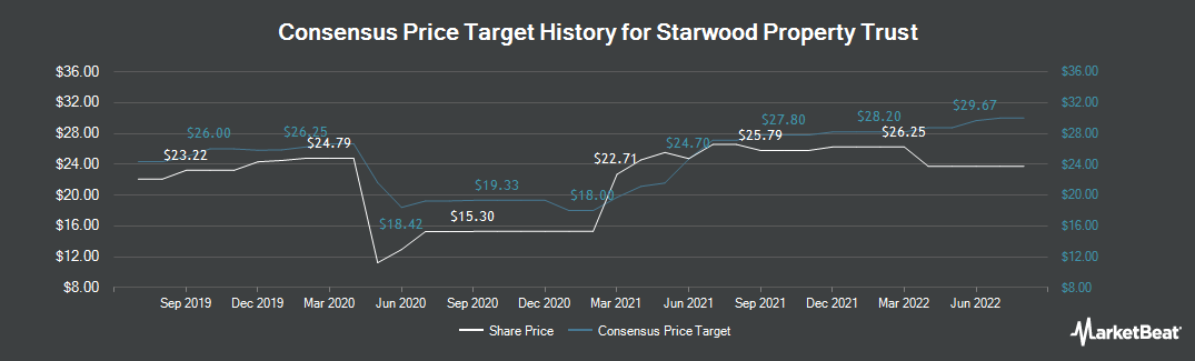 Price Target History for Starwood Property Trust (NYSE:STWD)