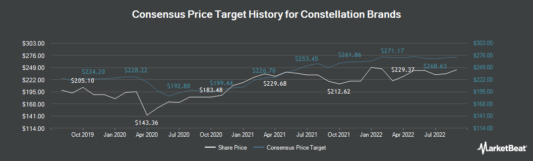Price Target History for Constellation Brands (NYSE:STZ)