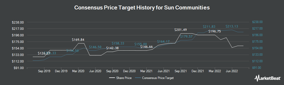 Price Target History for Sun Communities (NYSE:SUI)