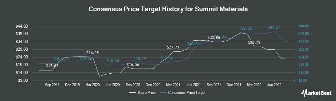Price Target History for Summit Materials (NYSE:SUM)