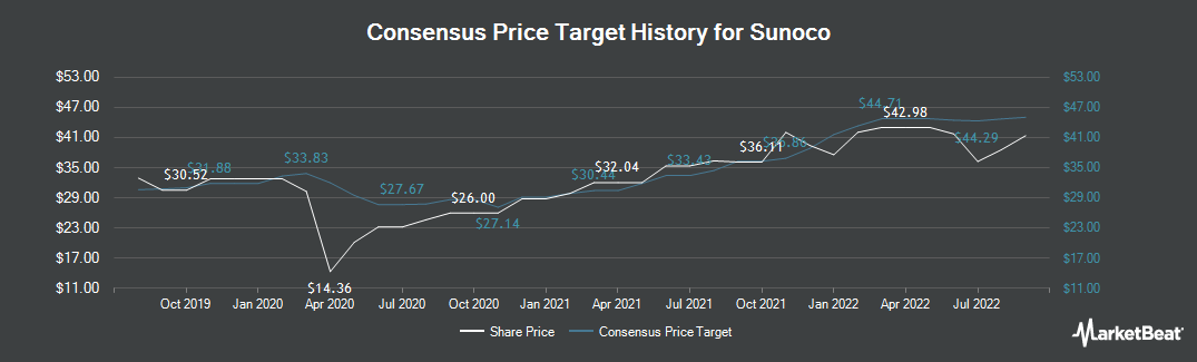 Price Target History for Sunoco LP (NYSE:SUN)