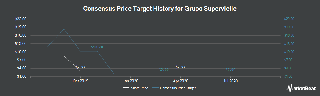 Price Target History for Grupo Supervielle (NYSE:SUPV)
