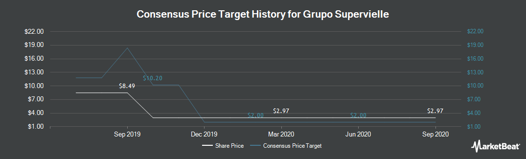 Price Target History for Grupo Supervielle S.A. (NYSE:SUPV)