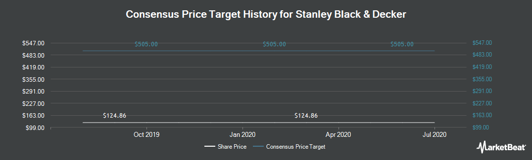 Price Target History for Stanley Black & Decker, Inc. Corp Unit 2013 (NYSE:SWH)