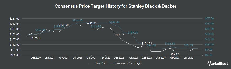 Price Target History for Stanley Black & Decker (NYSE:SWK)