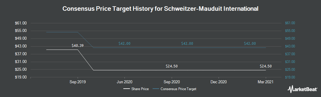 Price Target History for Schweitzer-Mauduit International (NYSE:SWM)