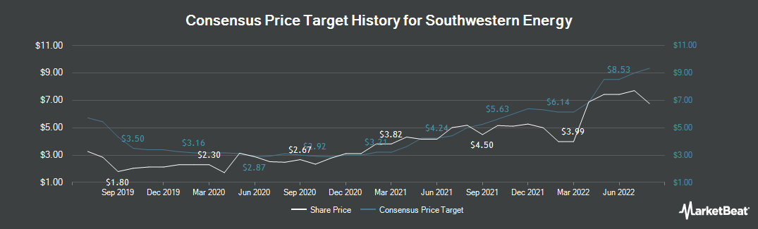 Price Target History for Southwestern Energy (NYSE:SWN)