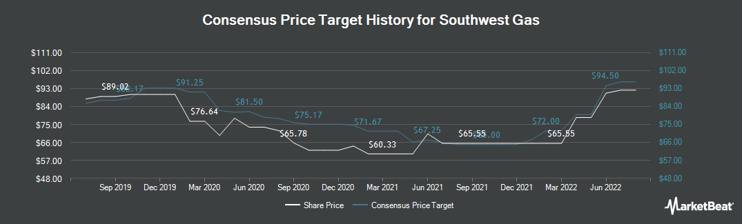 Price Target History for Southwest Gas (NYSE:SWX)