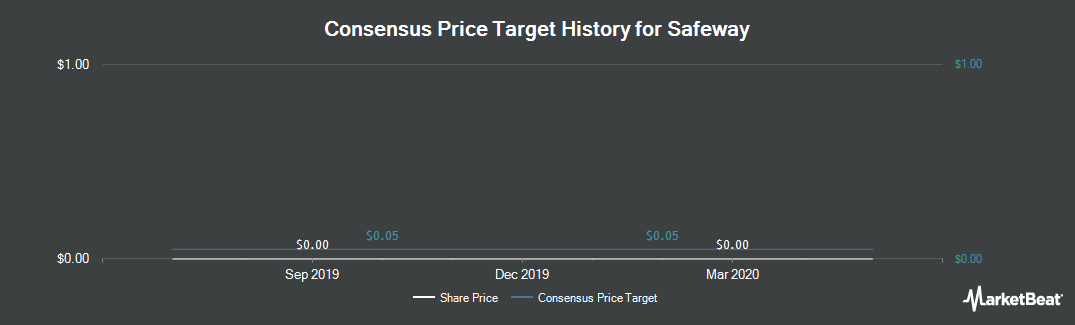 Price Target History for Safeway (NYSE:SWY)