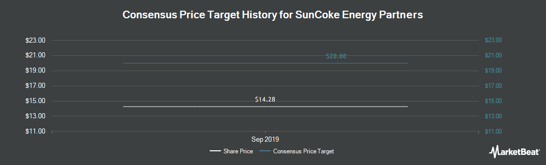 Price Target History for SunCoke Energy Partners (NYSE:SXCP)