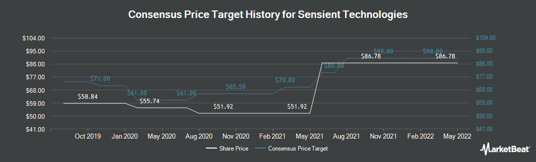 Price Target History for Sensient Technologies Corporation (NYSE:SXT)