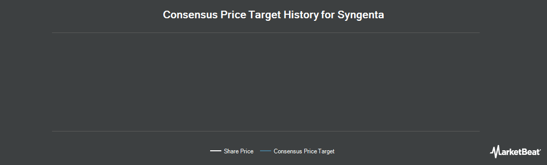 Price Target History for Syngenta (NYSE:SYT)