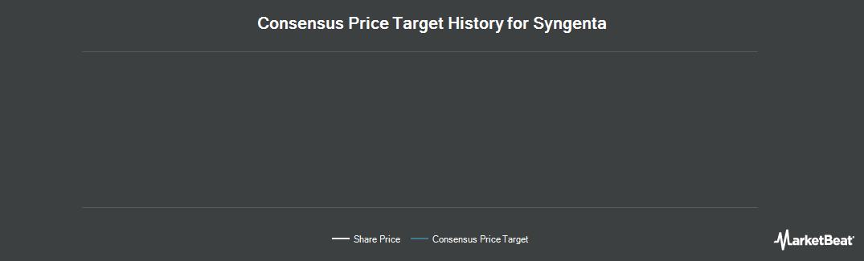 Price Target History for Syngenta AG (NYSE:SYT)