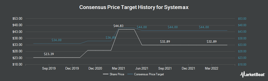 Price Target History for Systemax (NYSE:SYX)