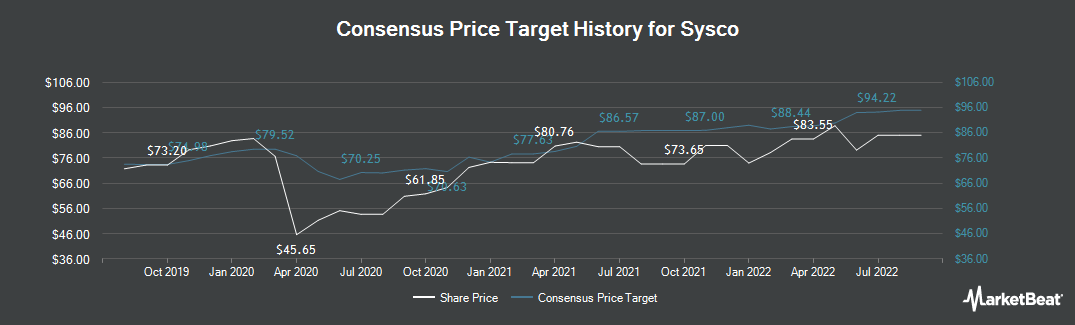 Price Target History for Sysco Corporation (NYSE:SYY)