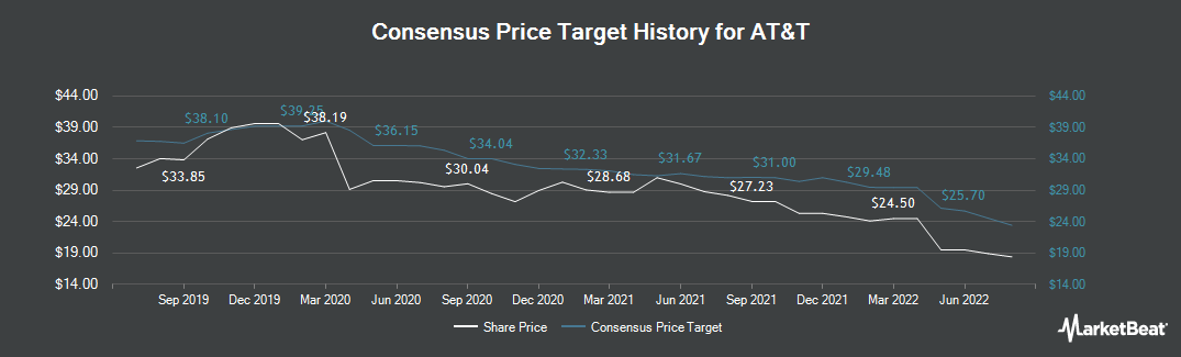Price Target History for AT&T (NYSE:T)