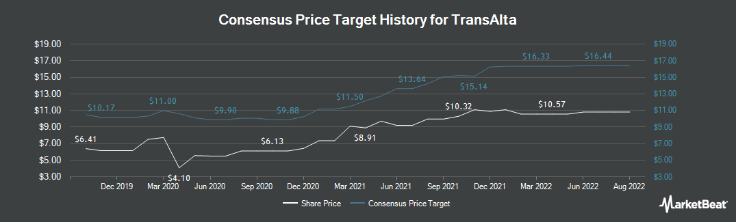 Price Target History for TransAlta Corporation (NYSE:TAC)