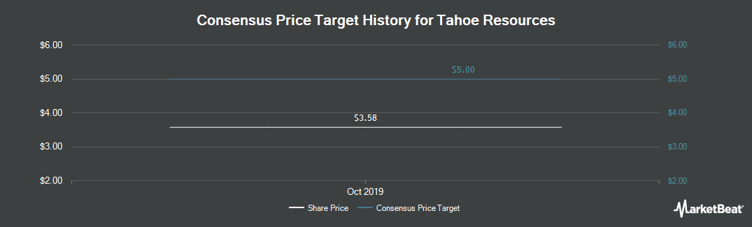 Price Target History for Tahoe Resources (NYSE:TAHO)