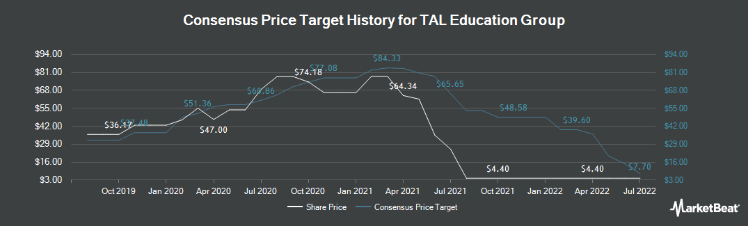 Price Target History for TAL Education (NYSE:TAL)