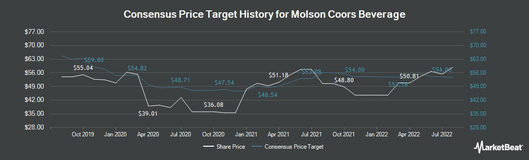 Price Target History for Molson Coors Brewing (NYSE:TAP)