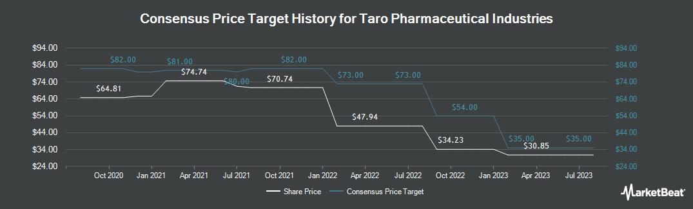 Price Target History for Taro Pharmaceutical Industries (NYSE:TARO)