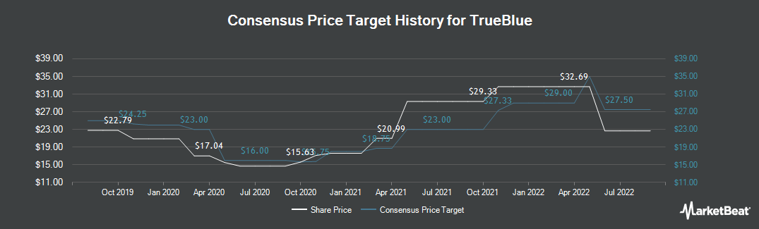 Price Target History for Trueblue (NYSE:TBI)
