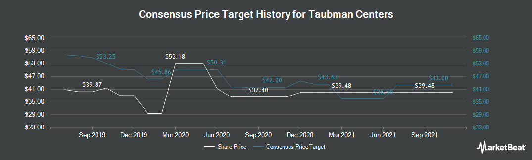 Price Target History for Taubman Centers (NYSE:TCO)