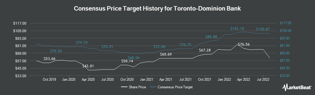 Price Target History for Toronto Dominion Bank (NYSE:TD)