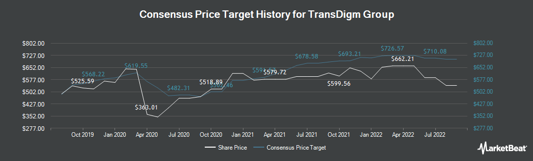 Price Target History for Transdigm Group Incorporated (NYSE:TDG)
