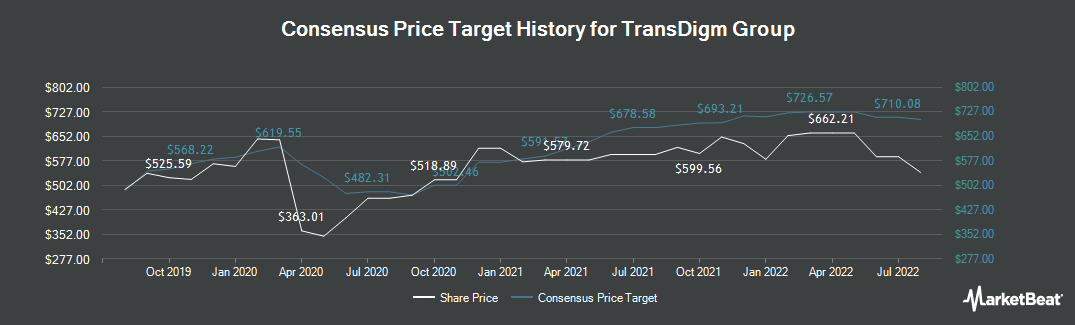 Price Target History for Transdigm Group (NYSE:TDG)