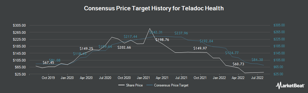 Price Target History for Teladoc (NYSE:TDOC)