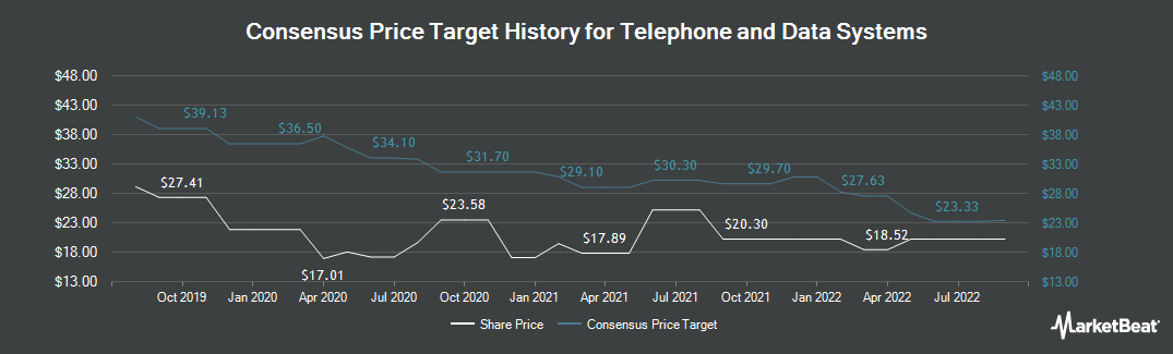Price Target History for Telephone & Data Systems (NYSE:TDS)