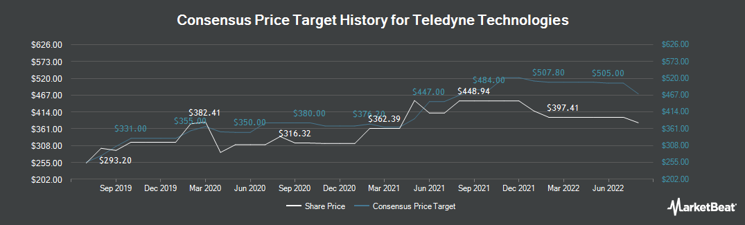 Price Target History for Teledyne Technologies International (NYSE:TDY)