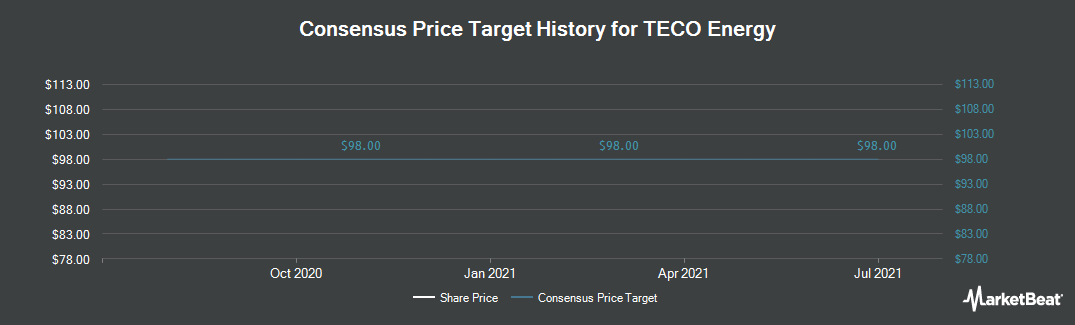 Price Target History for TECO Energy (NYSE:TE)