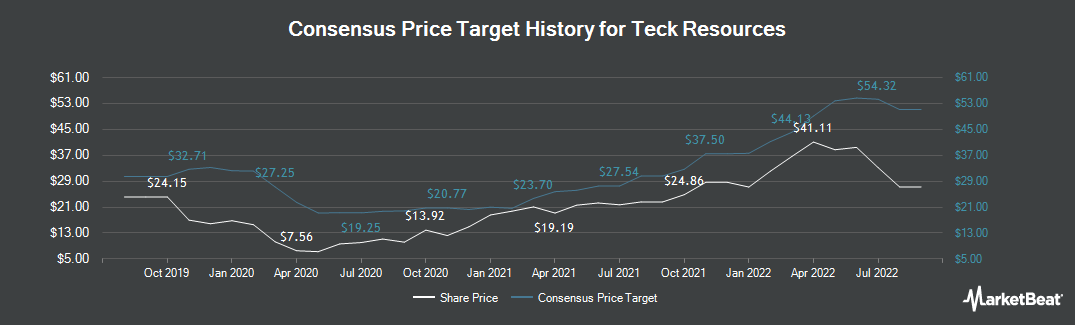 Price Target History for Teck Resources Ltd (NYSE:TECK)