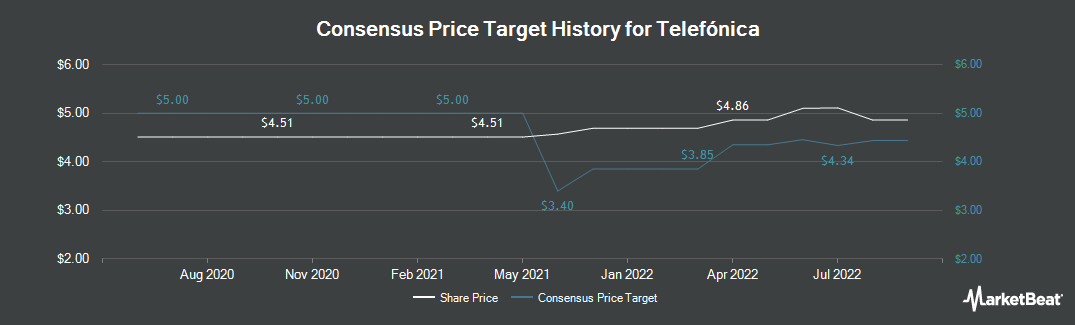 Price Target History for Telefonica (NYSE:TEF)