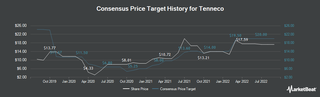 Price Target History for Tenneco (NYSE:TEN)