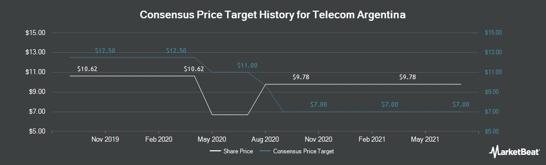 Price Target History for Telecom Argentina Stet - France Telecom S.A. (NYSE:TEO)