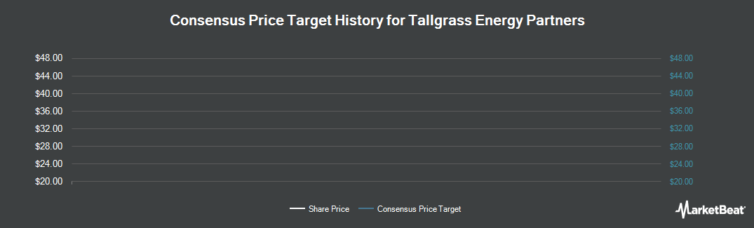 Price Target History for Tallgrass Energy Partners, LP (NYSE:TEP)