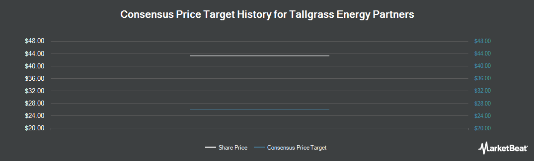 Price Target History for Tallgrass Energy Partners (NYSE:TEP)