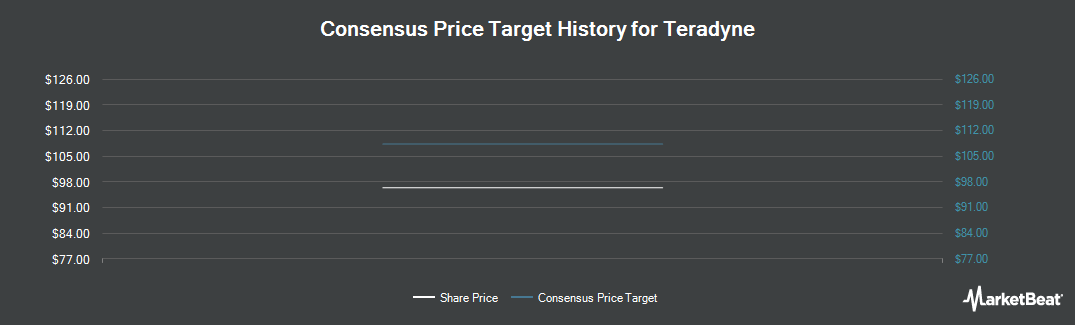 Price Target History for Teradyne (NYSE:TER)