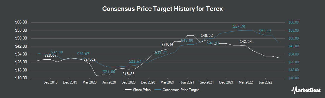 Price Target History for Terex (NYSE:TEX)