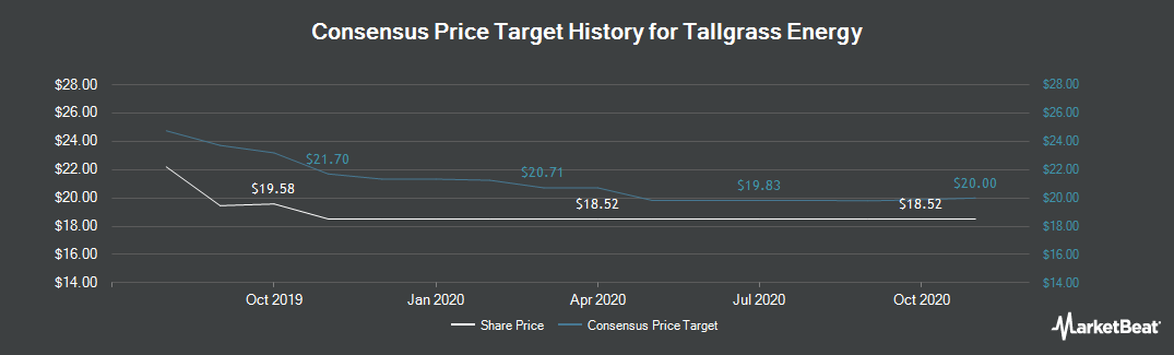 Price Target History for Tallgrass Energy (NYSE:TGE)