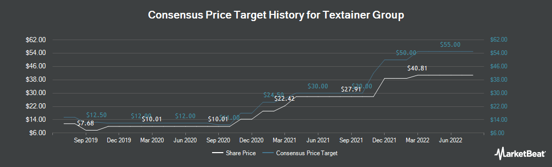 Price Target History for Textainer Group Holdings Limited (NYSE:TGH)