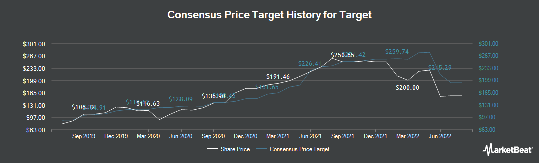 Price Target History for Target (NYSE:TGT)