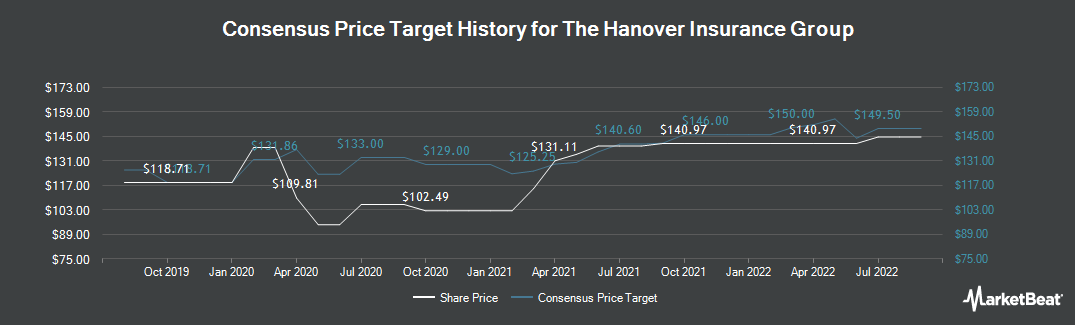 Price Target History for Hanover Insurance Group (NYSE:THG)